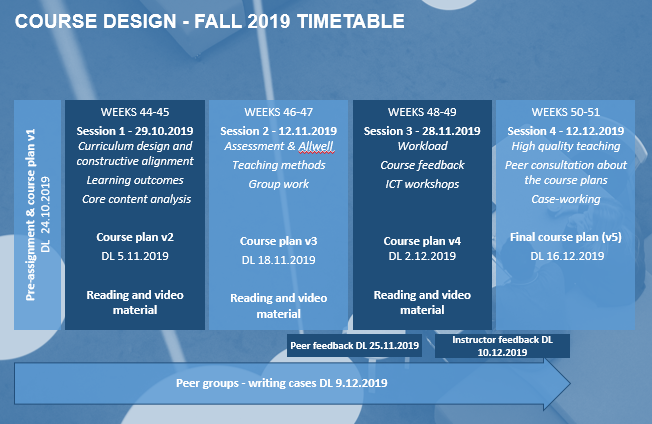 Course timeline and deadlines