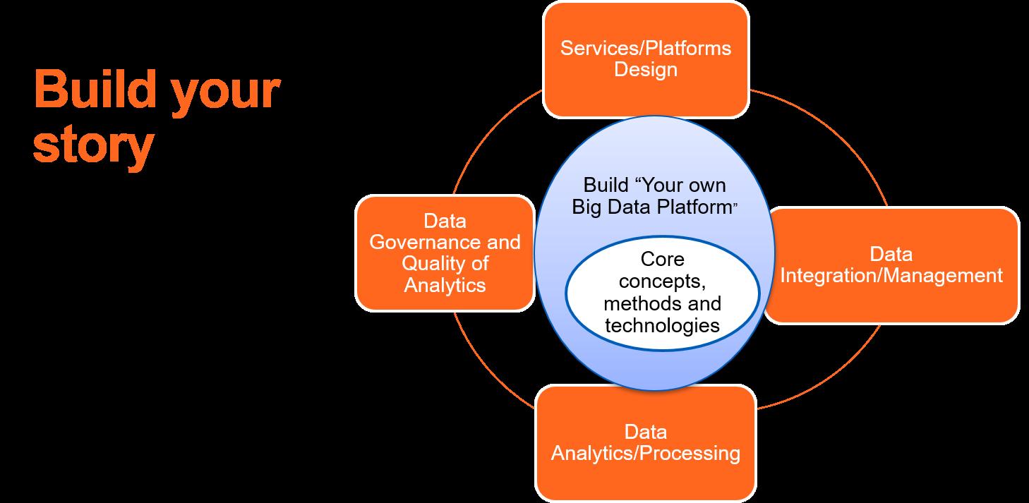 Build your big data platform story