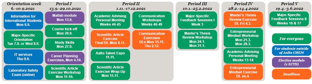 Course schedule as a diagramme.